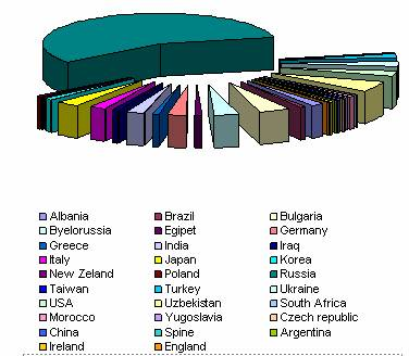 International Scientific Surgical Association