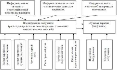 Рисунок 1. Информационная система для планирования лучевой терапии